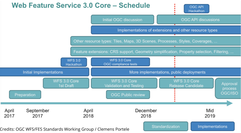 WFS3 is a novel OGC API for feature access - Spatineo