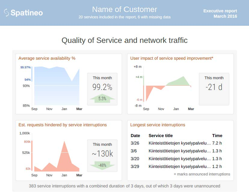 Quality of Service and Network Traffic Executive Report