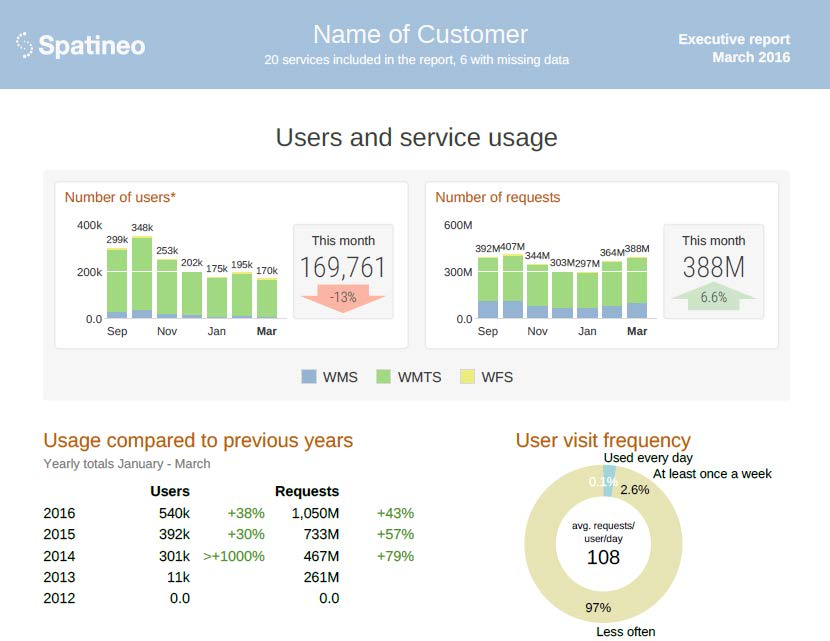 Users and Service Usage Executive Report