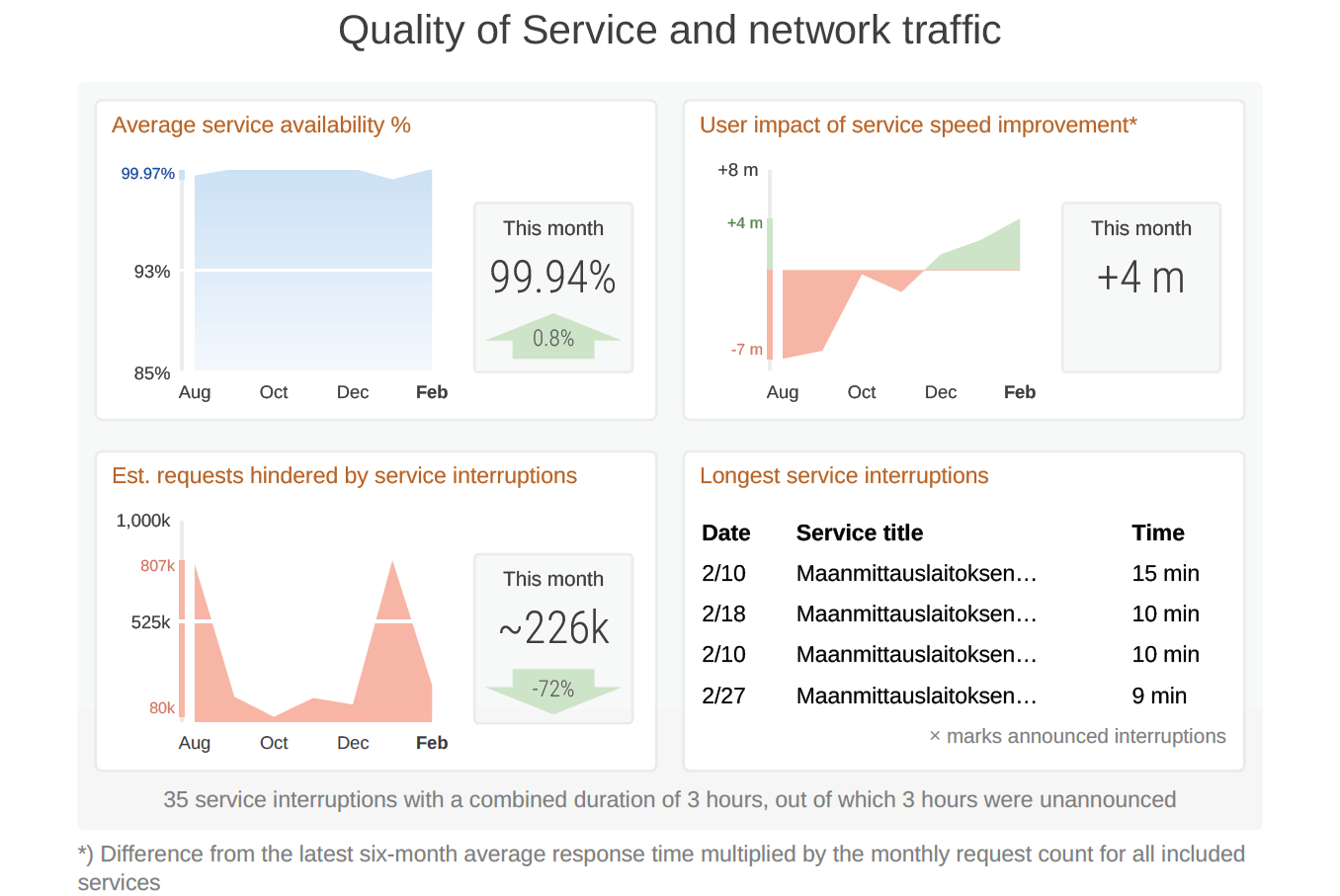 Quality of Service and network traffic