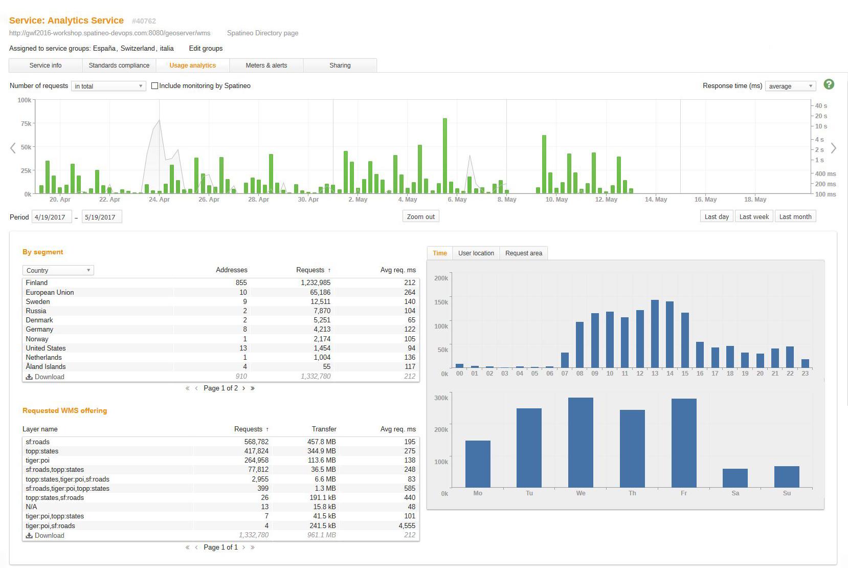 Spatineo_Monitor_GeoServer_analytics