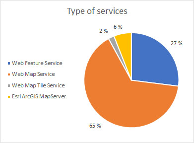 Spatineo servicemap type of services