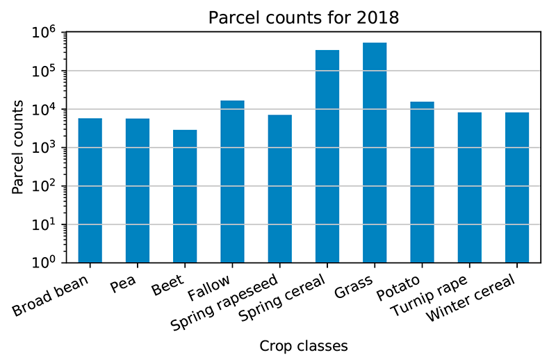 Crop Monitoring Sentinel 2 Parcel Count