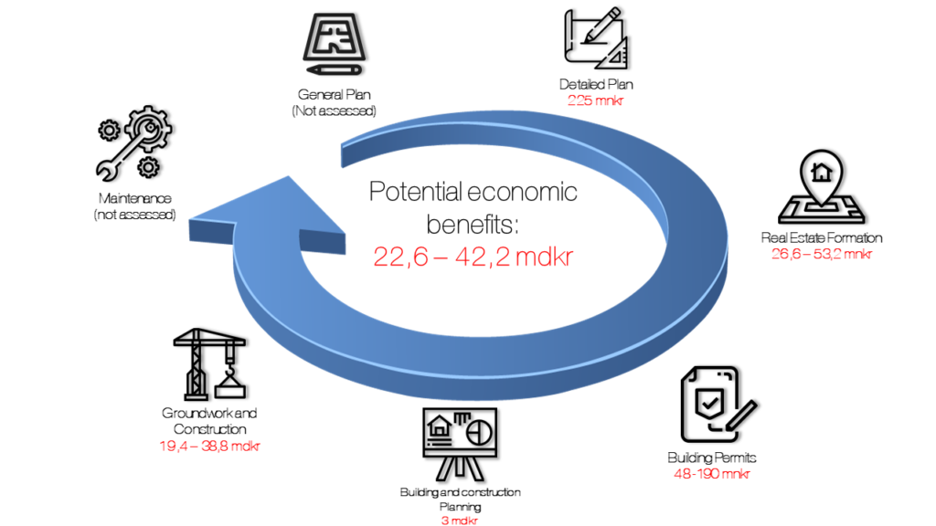 The economic potential of geodata in digital urban planning and building process