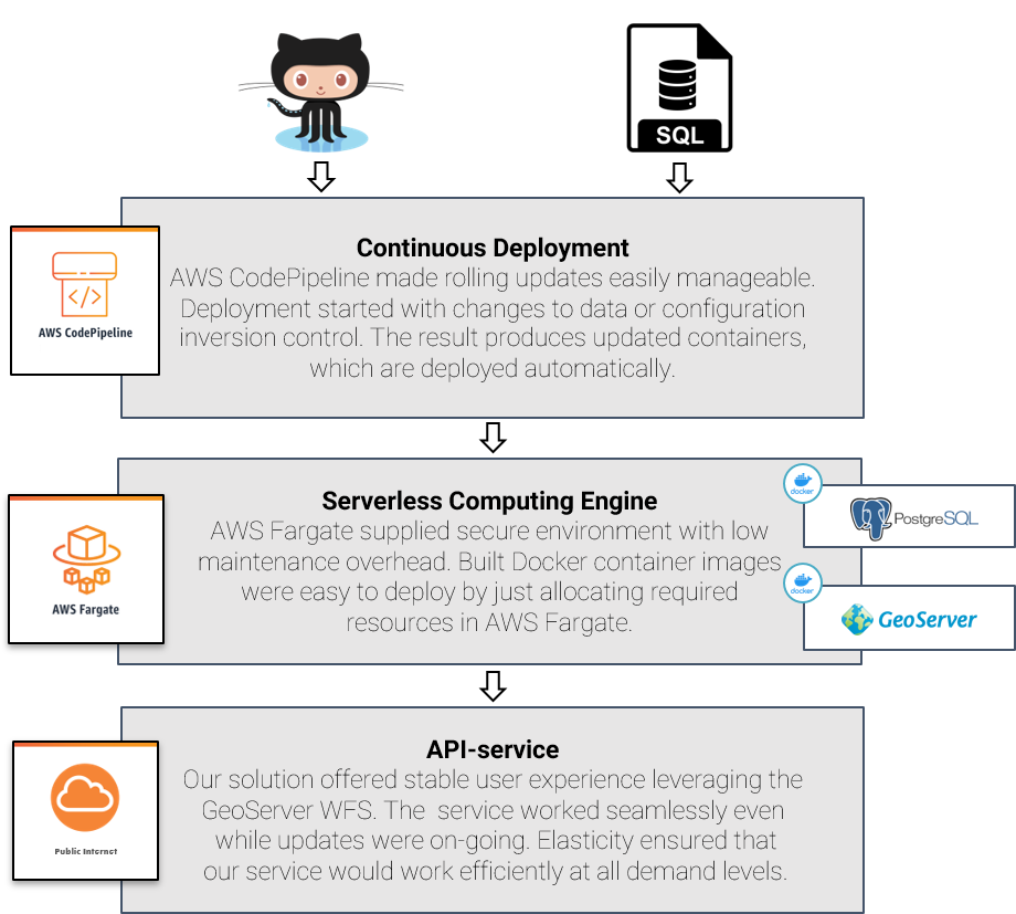 AWS spatial data API
